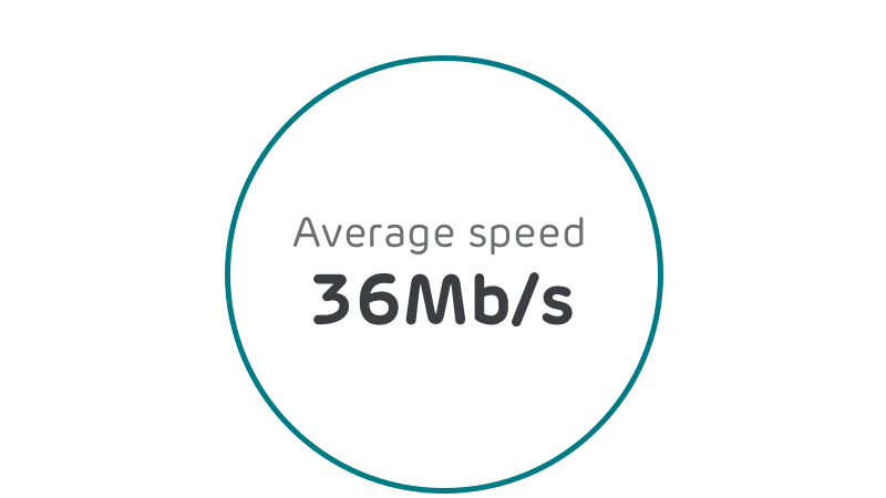 average speed 36mbs