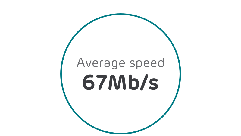 average speed 67mbs