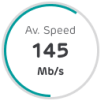 average speed 145mbs
