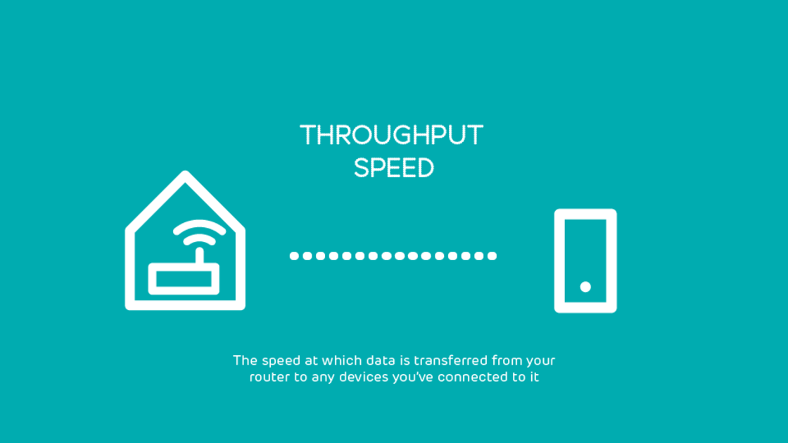 Infographic displaying definition of throughput speed