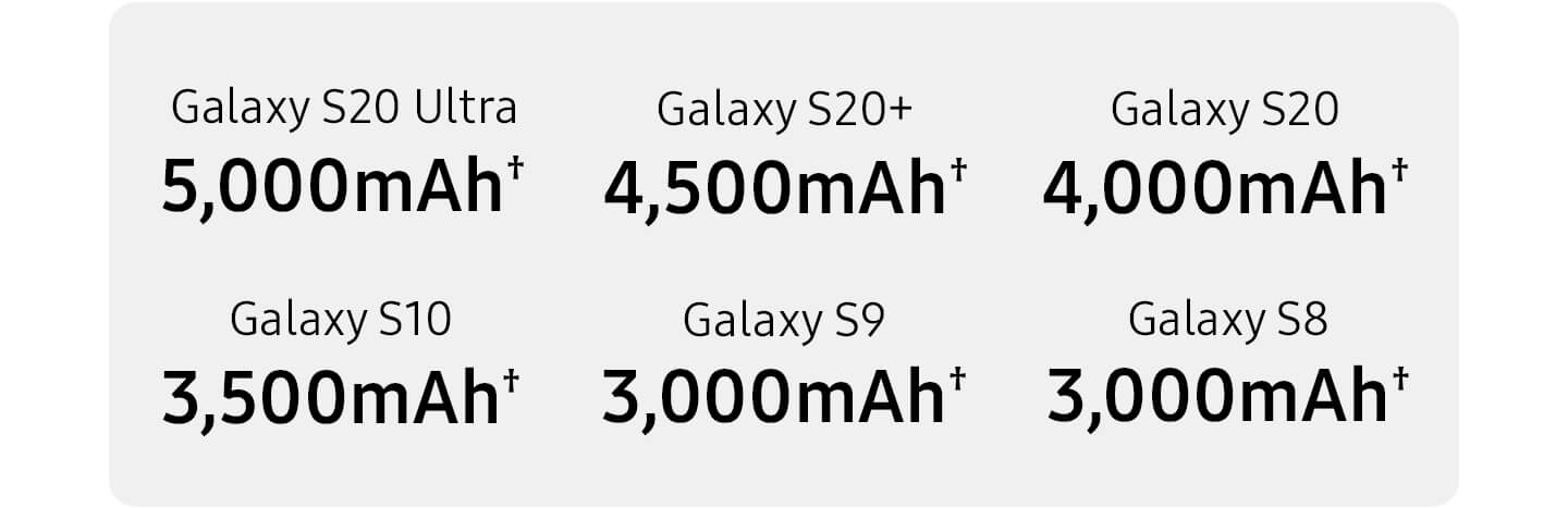 Samsung Galaxy S20 5G battery capacity comparisons