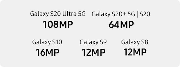 Samsung Galaxy S20 Plus 5G camera megapixel comparisons