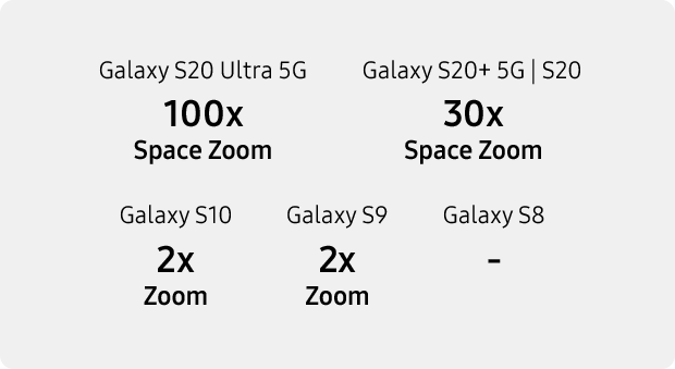 Samsung Galaxy S20 Plus 5G camera zoom comparisons