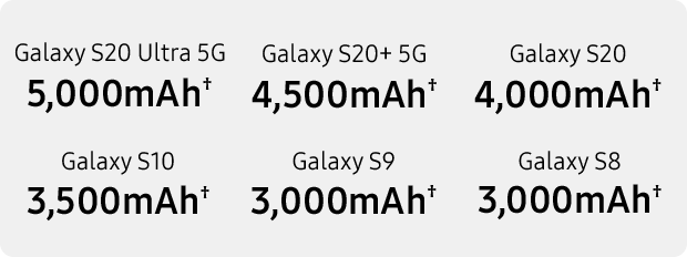 Samsung Galaxy S20 Plus 5G battery capacity comparisons